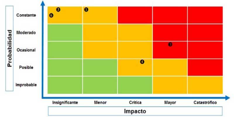 ¿Qué es una matriz de riesgos?